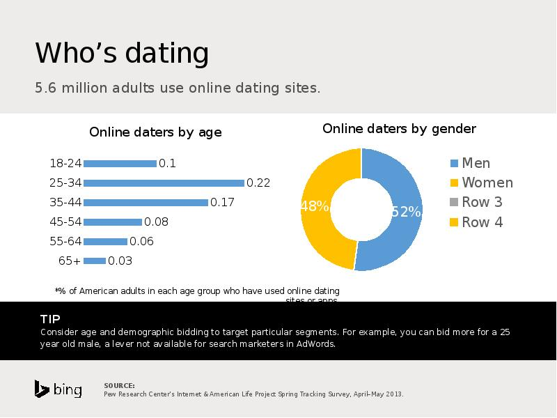 "age for online dating The study, which examined nearly 200,000 users on a ""popular, free online-dating service"" from heterosexual dating markets in new york, chicago, boston and seattle, determined desirability by the number of messages a user received over a month, as well as the desirability of the users sending those messages."