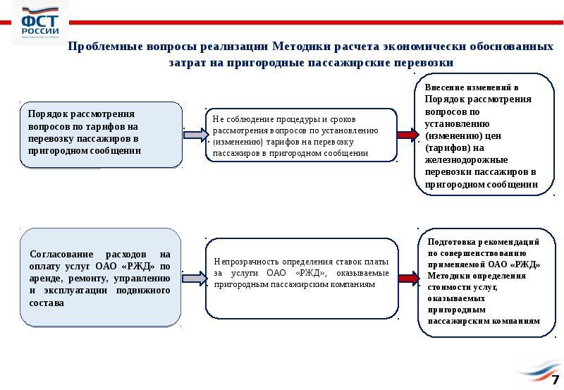 Формированию тарифов на пассажирские перевозки заказать стройматериалы белгород