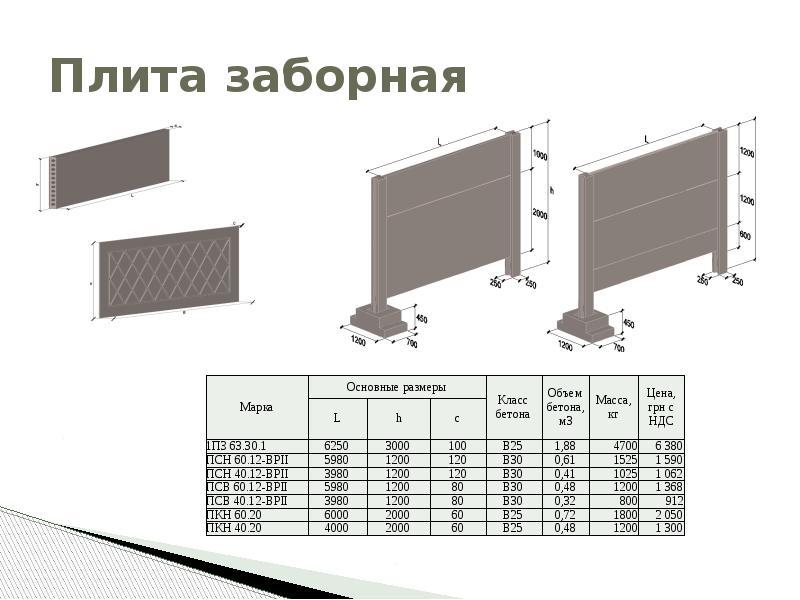 вес заборной бетонной плиты