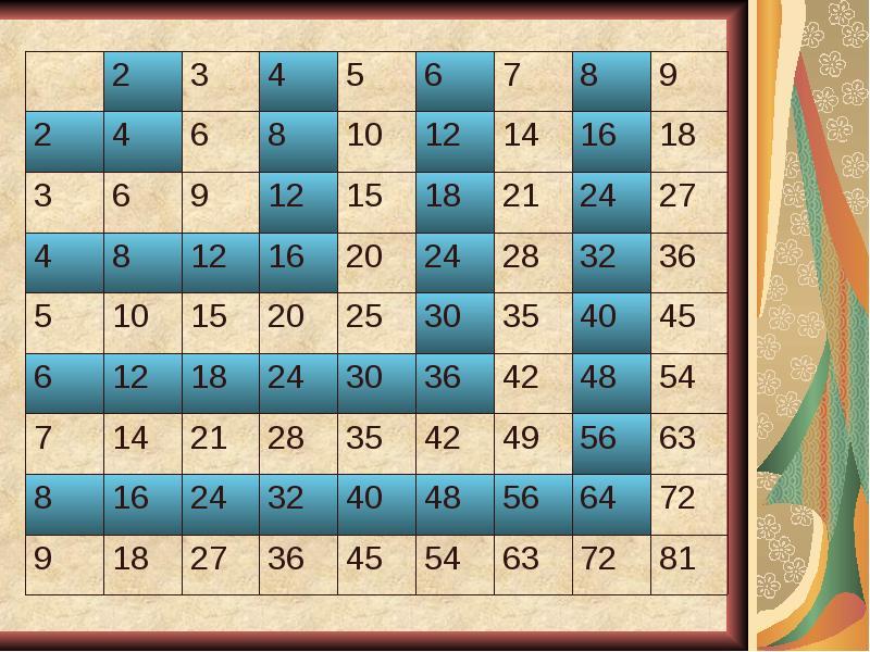 оперных пифагор таблица умножения картинки понравилось