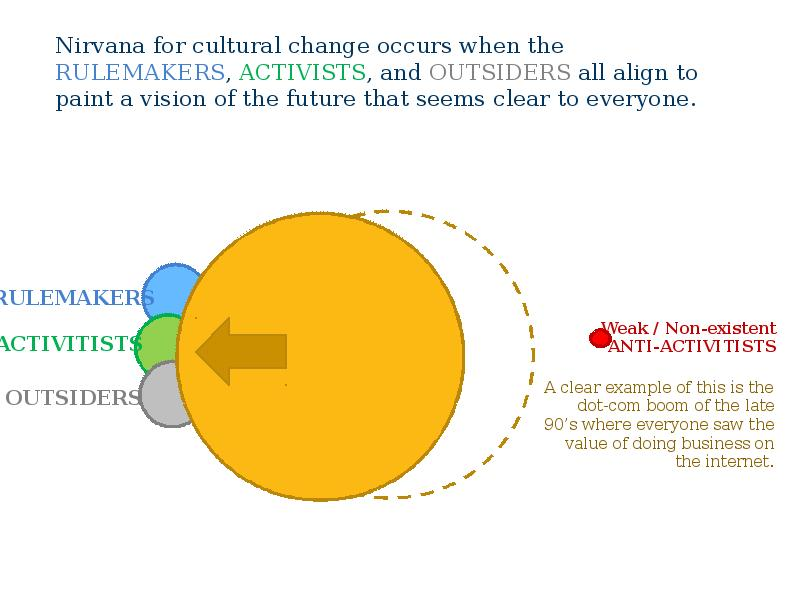 can cultural change be simple An overview on the importance of change: while there is little debate that the successful implementation of change can create an extreme competitive advantage, it is.