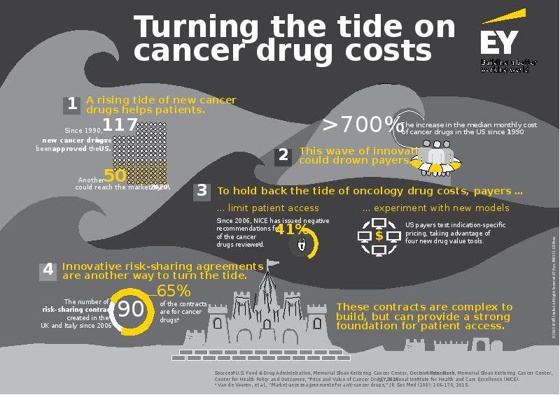 a new wonder cancer drug essay A new wonder drug is proving to be efficacious, not merely in relieving symptoms but also offering several health benefits called statins, this new drug is actually a family of drugs, which, though chemically nearly identical, possess small differences in their molecular structure, each being responsible for specific functions.