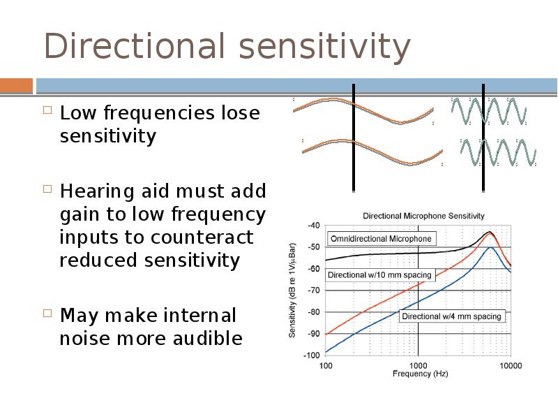 noise reduction in hearing aids essay The effect of hearing aid noise reduction on listening effort in hearing-impaired adults desjardins, jamie l doherty, karen a abstract objectives: the purpose of.