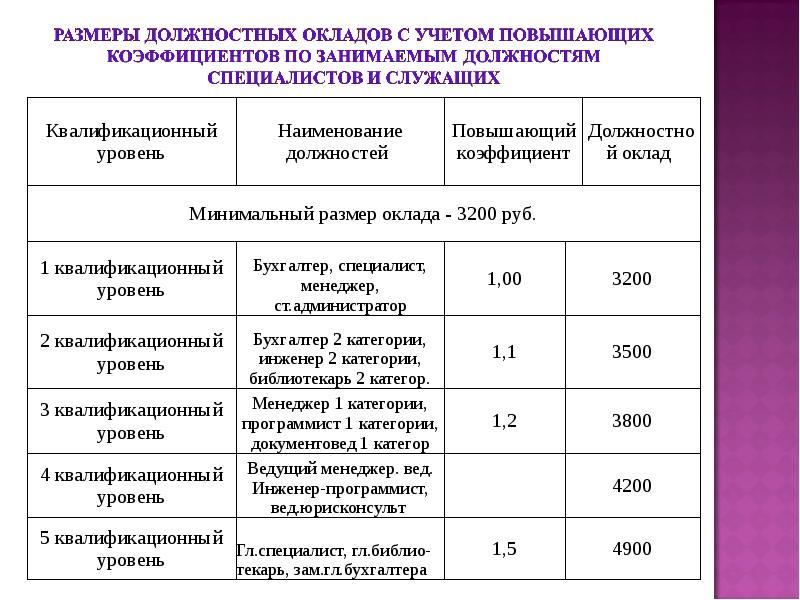 Квалификационная категория главного бухгалтера должностные обязанности материального бухгалтера