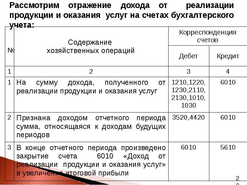 налоговый учет доходов и расходов при оказании услуг