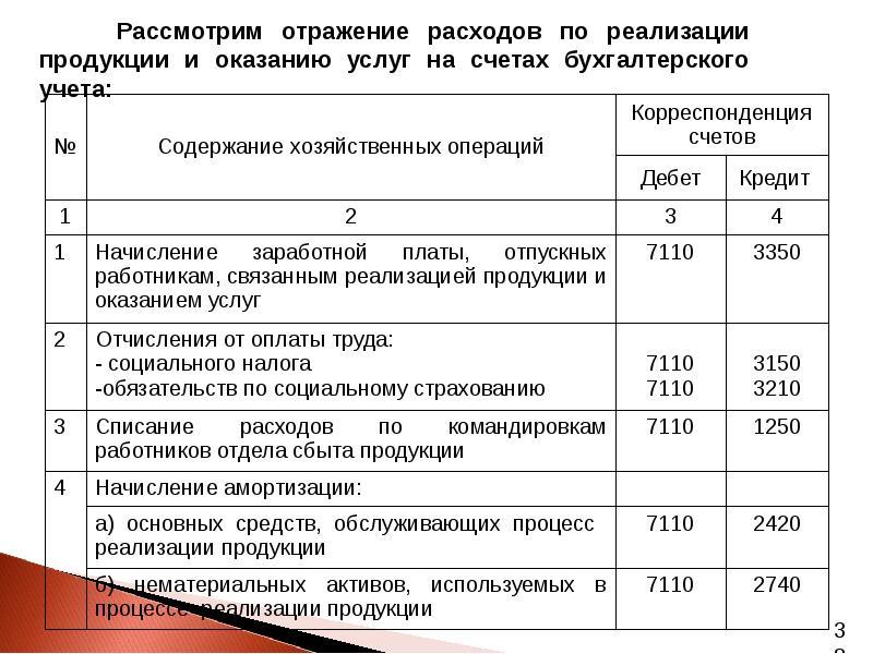 Налоговый учет доходов и расходов при оказании услуг главная книга и ее ведение бухгалтерия