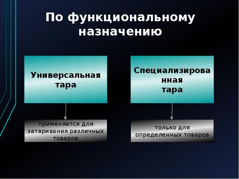 Функциональное назначение (вид)