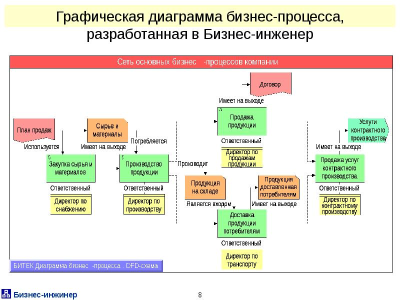 Схема контрактного производства