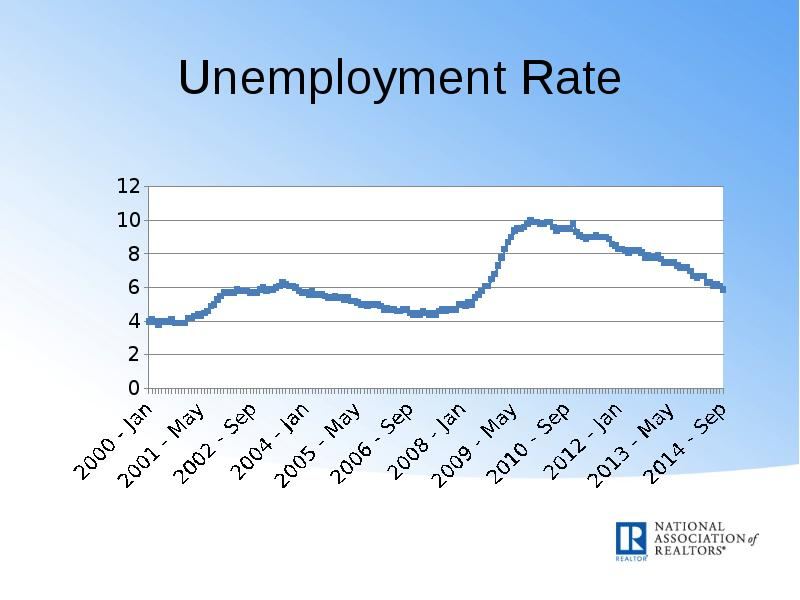 projected unemployment rate Unemployment rate in the united states is expected to be 390 percent by the end of this quarter, according to in the long-term, the united states unemployment rate is projected to trend around.