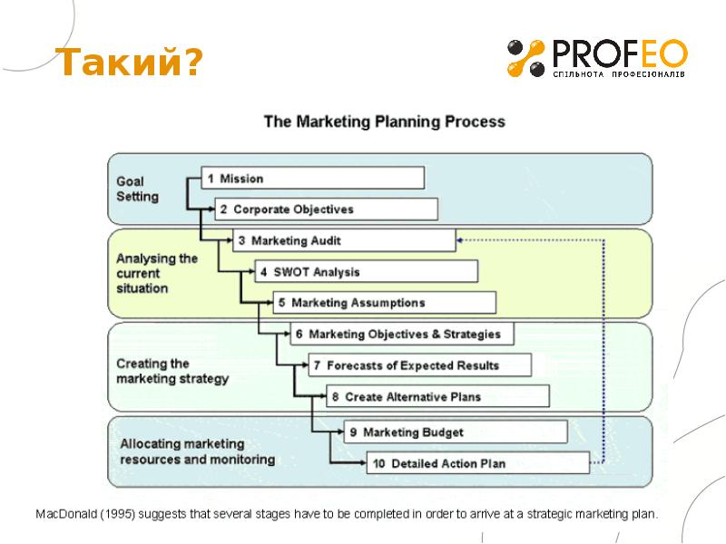 selection process of marketing manager