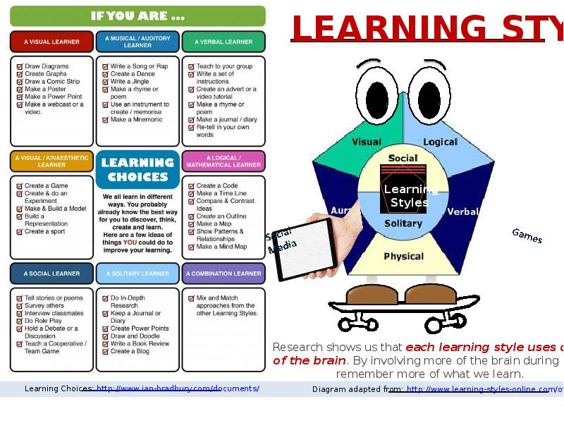 the different learning styles - 800×600