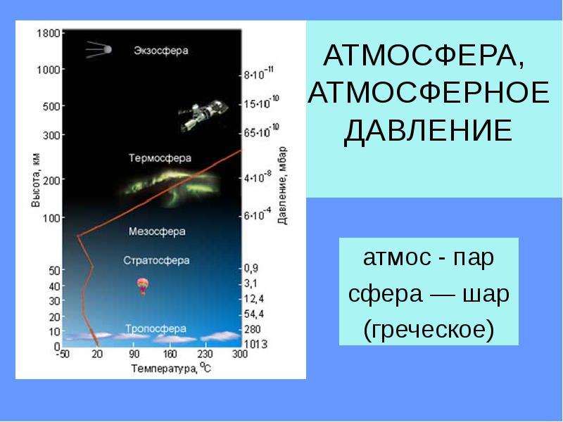 Доклад о атмосферном давлении 9780