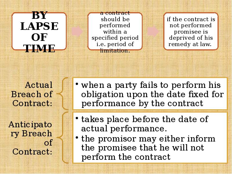 aspects of contract law 1 P3 - describe the law with respect to misrepresentation in a given situation m1 - analyse the impact of the requirements for a valid contract in a given btec level 3 extended diploma in business p1 - identify the legal criteria for offer and acceptance in a valid contract p2 - explain the law in relation.