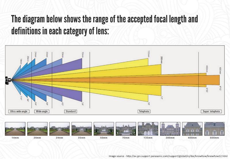 фокусное расстояние для уличной фотографии изображен одной фотографий