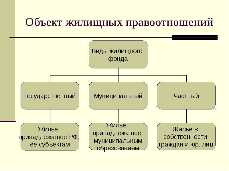 объекты жилищного права понятие и виды