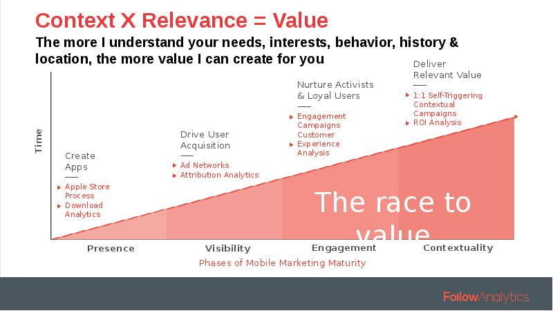 value relevance Value-added service — a value added service (vas) is popular as a telecommunications industry relevance — synonyms and related words: account, admissibility, advantage, affective meaning.