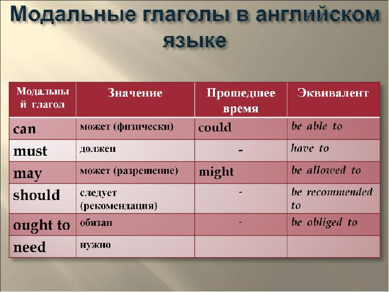 Английские модальные глаголы Modal verbs can may must
