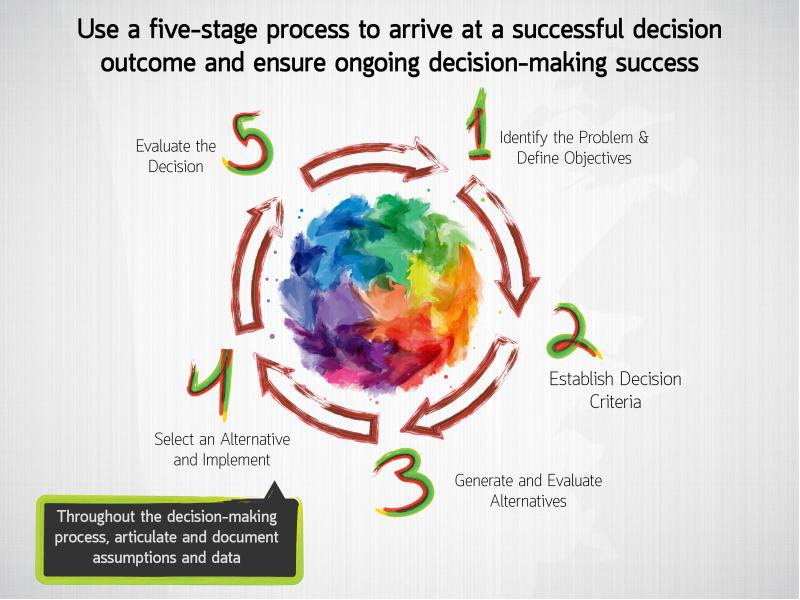 as a result of spin master s success what decision errors Looking at the decision environment, were these more programmed or non- programmed decisions types 2 as a result of spin master's success, what decision errors and traps might be a problem for them in the future.