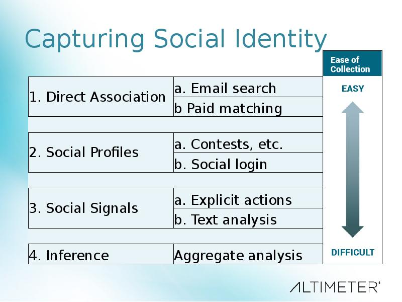 how does fashion shape social identities Social media on the internet are playing a much more important role in the development of teenagers' identity than what we tend to think and not only in the development of their group identity, but especially in the development of their individual identity, the one that differentiates them from others and that allows them to.