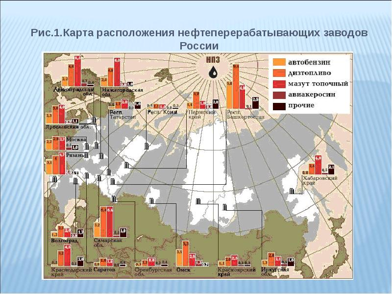 Нефтеперерабатывающие заводы россии на карте