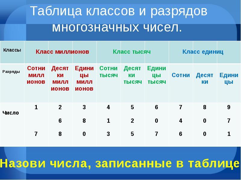 Картинка таблица разрядов и классов