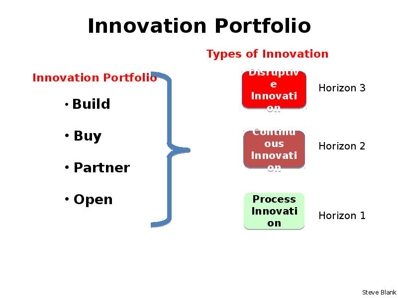innovation type Companies must help people to share ideas and knowledge freely, perhaps by locating teams working on different types of innovation in the same place, reviewing the structure of project teams to make sure they always have new blood, ensuring that lessons learned from success and failure are captured and assimilated, and recognizing innovation.