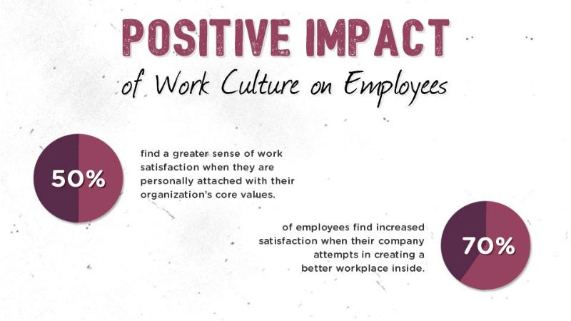 positive working culture and avoid a working culture of blame Whereas harsh work climates are linked to poorer employee health, the opposite is true of positive work climates where employees tend to have lower heart rates and blood pressure as well as a stronger immune systems a positive work climate also leads to a positive workplace culture which, again, boosts commitment, engagement, and performance.