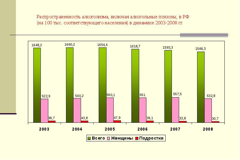 Статистика женского и мужского алкоголизма в россии