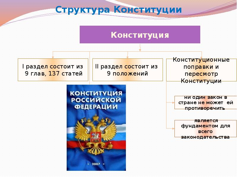 Картинки по статьям конституции