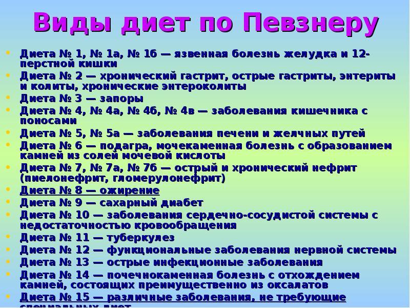 Список виды диет