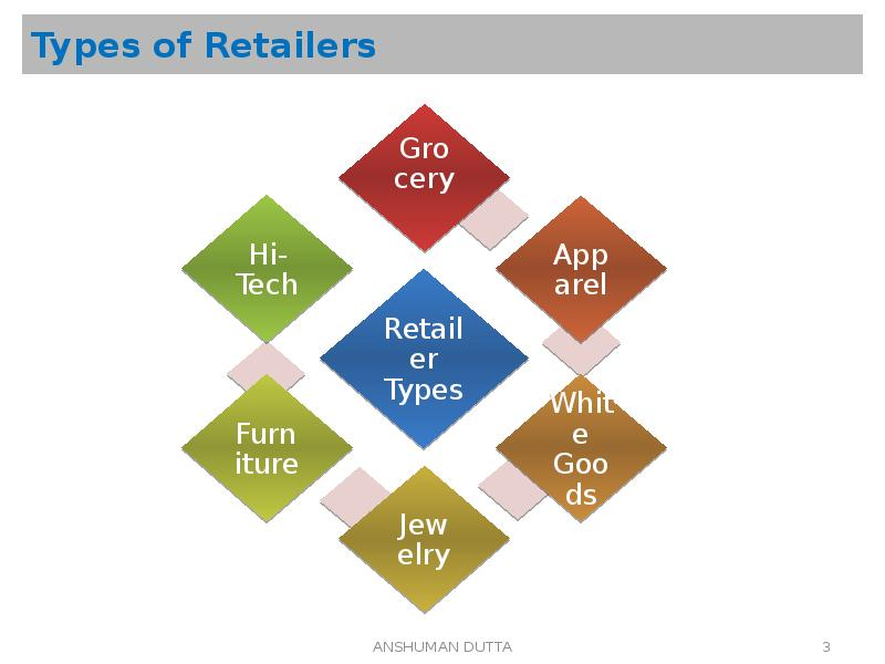 types of retailing In part 1, we explore the field of retailing 4 part one| an overview of strategic retail management fig 1-2 new to come figure 1-2 2 lines figure title to come.