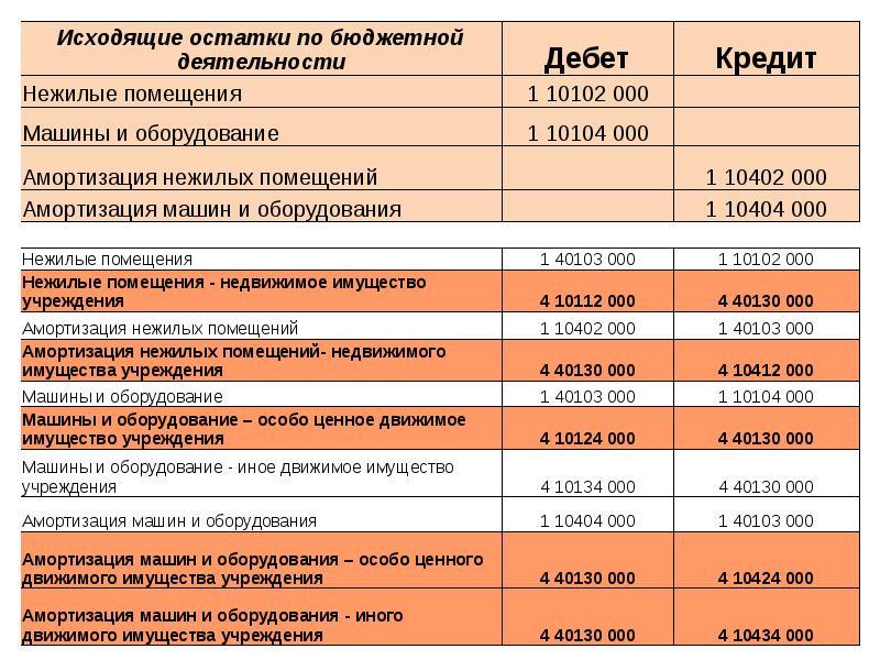 Учет открыток в бюджетном учреждении в 2018 году, открытка новым