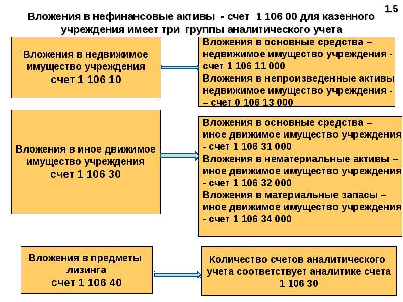 В украина учреждениях шпаргалка учет бюджетных