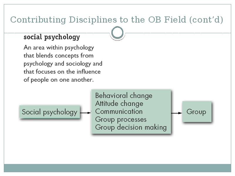 how the psychology and sociology contribute to organizational behavior Organizational learning contribution from sociology dierkes, berthoin antal, child, & nonaka (2003) state, sociologists approach learning not as something that takes place in the mind but as something produced and reproduced in social relations of individuals when they participate in society (p 47.