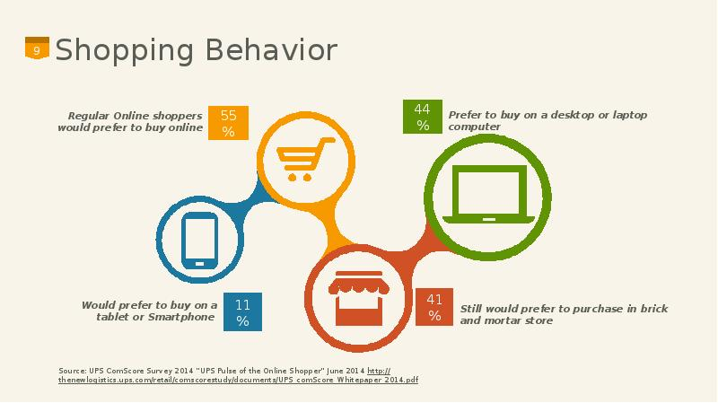 traditional shopping is better than online shopping essay Shopping, however, comes down to much more than making the purchase when shopping online, the amount of time spent deliberating over a purchase increases because consumers have access to more.