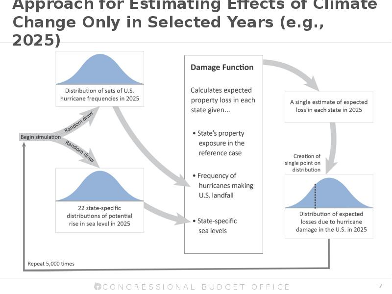 effects of climate change on developing Climate change and agriculture are interrelated processes, both of which take place on a global scaleclimate change affects agriculture in a number of ways, including through changes in average temperatures, rainfall, and climate extremes (eg, heat waves) changes in pests and diseases changes in atmospheric carbon dioxide and ground.