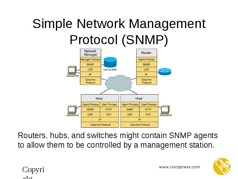 simple network management protocal History snmp is an ietf standards-based network management architecture and protocol that traces its roots back to carnegie-mellon university in 1982.