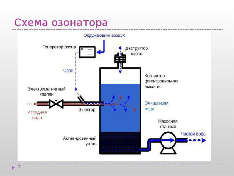 этапом озонатор схема фото таковых текущих