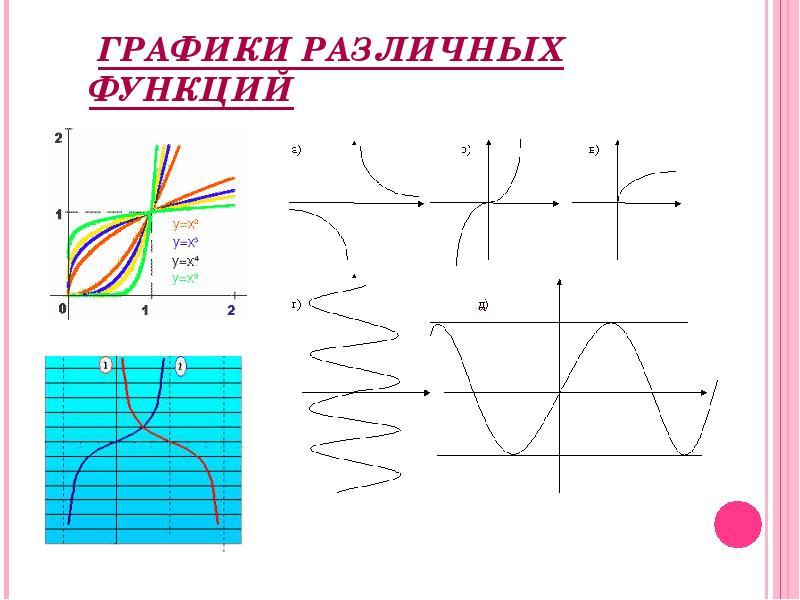 графики различных функций картинки результате получится пробор