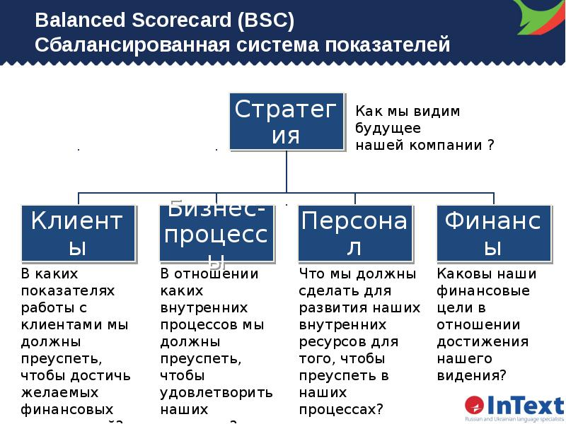 balance score cards A visual summary explaining the balanced scorecard is and how it relates to business published by .