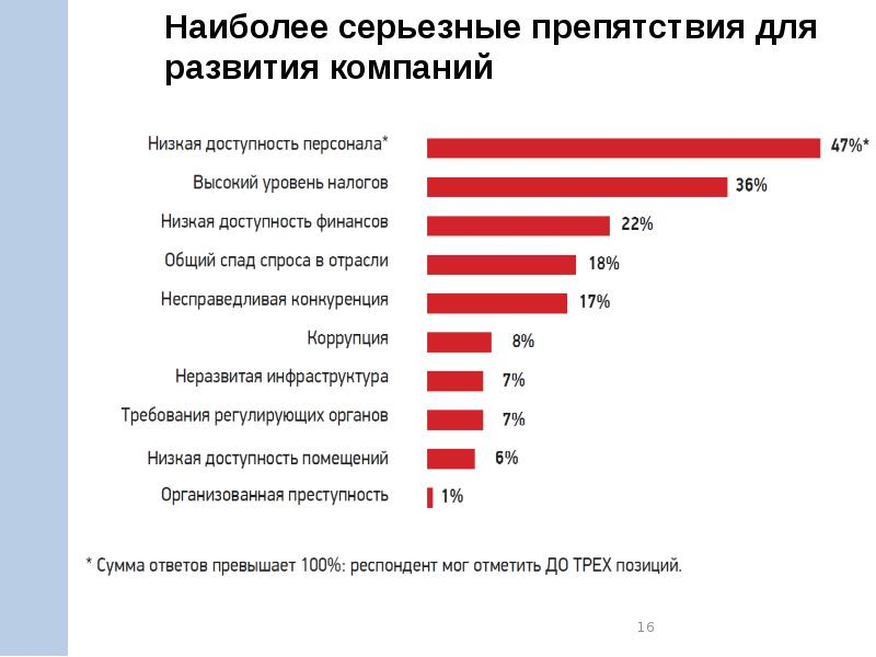 малый бизнес россии проблемы и перспективы