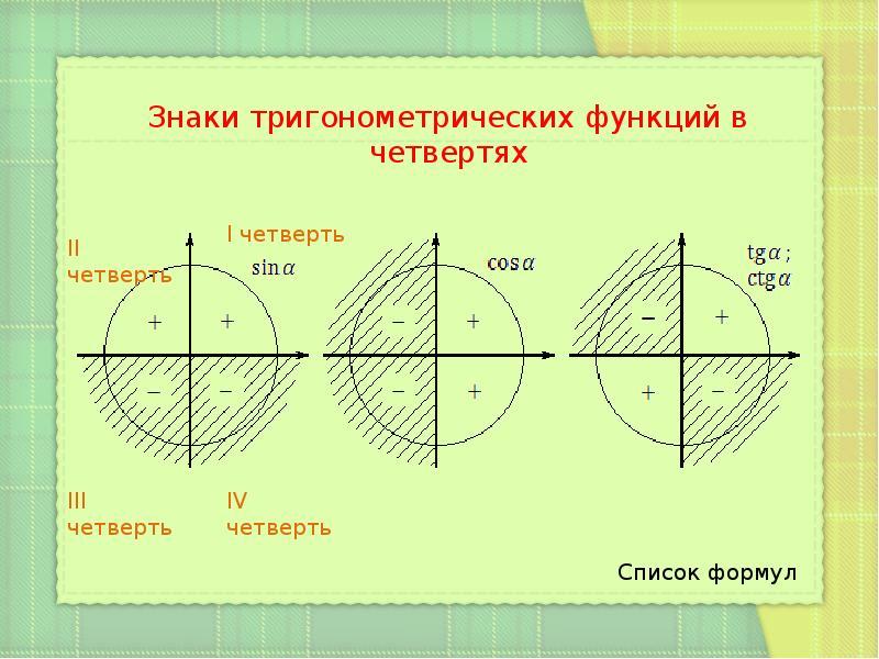 картинки тригонометрические знаки это еще