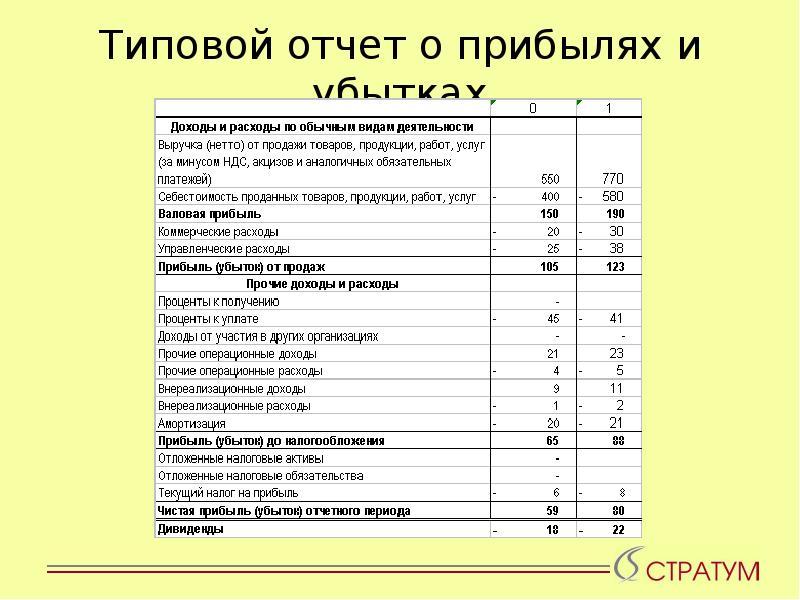Отчет о прибылях и убытках организации шпаргалка