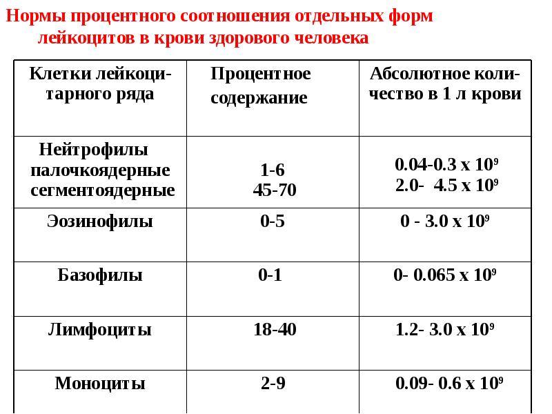 Эндотелина в крови анализ и кровь лечение цистите в моче при
